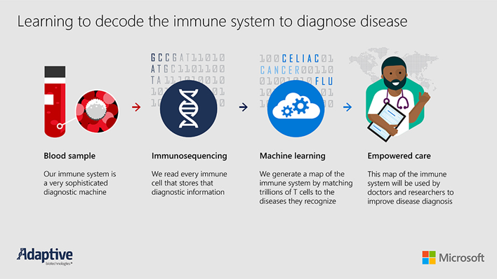 Learning-to-decode-the-immune-system-to-diagnose-disease