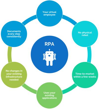 Robotic Process Automation (RPA) benefits